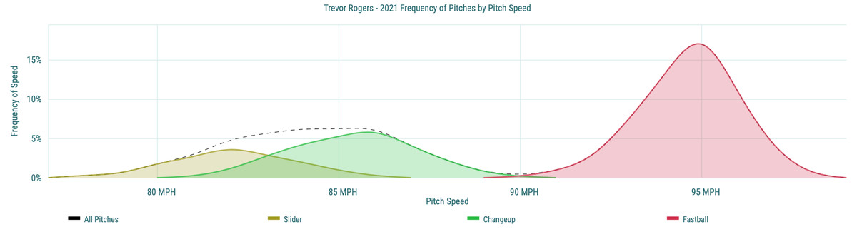 Trevor Rogers - 2021 Frequency of Pitches by Pitch Speed