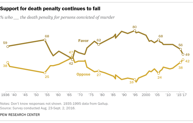 A chart shows support for the death penalty plummeting.