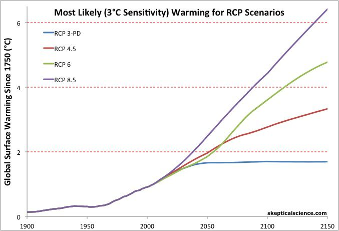 Questions About Climate Change You Were Too Embarrassed To Ask  Vox Skeptical Science