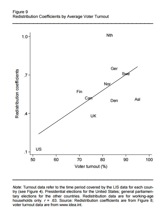 Redistribution increases with voter turnout