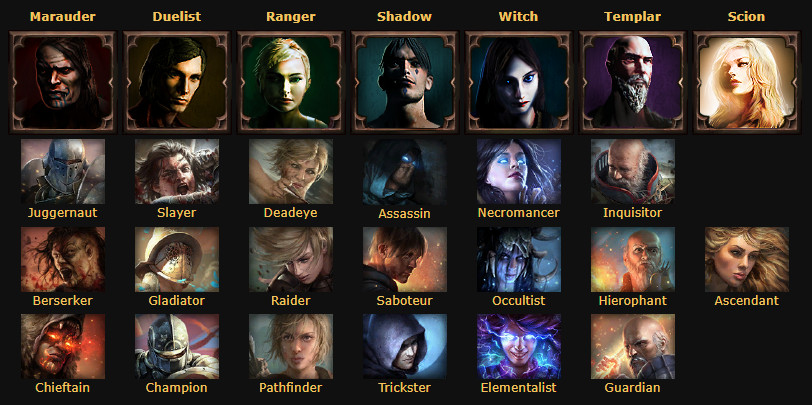 Path Of Exile Which Is The Best Class Polygon