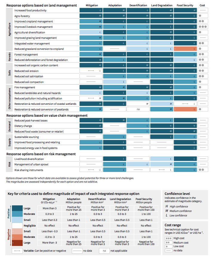 Potential global contribution of response options to mitigation, adaptation, combating desertification and land degradation, and enhancing food security.