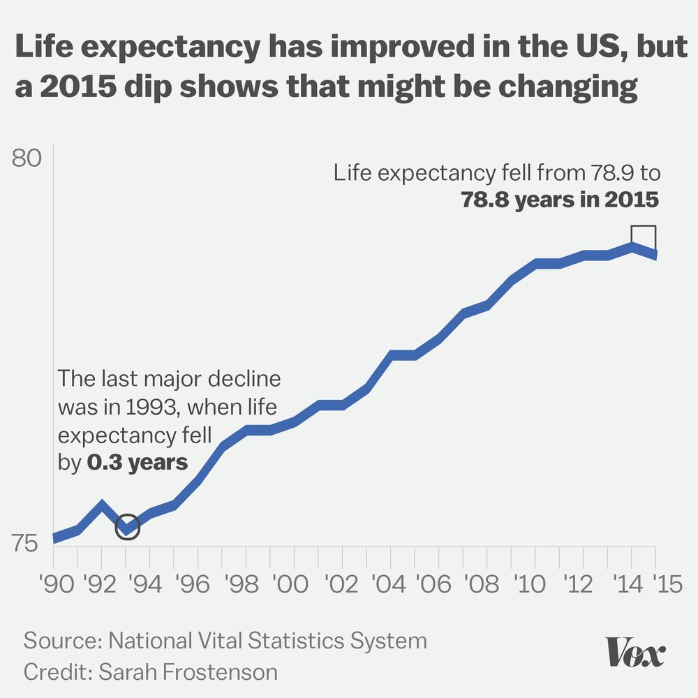 Graph showing average life expectancy in US