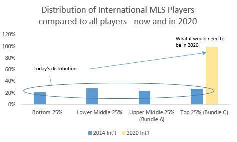 mls international roster