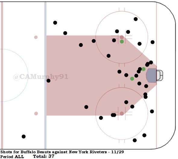 Beauts Shot Chart ALL