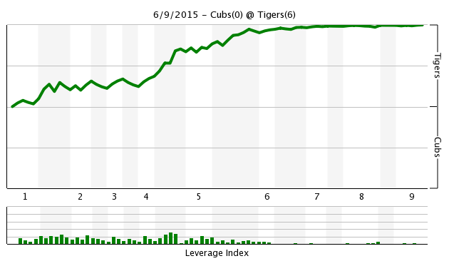 Game 56 Chart 2015