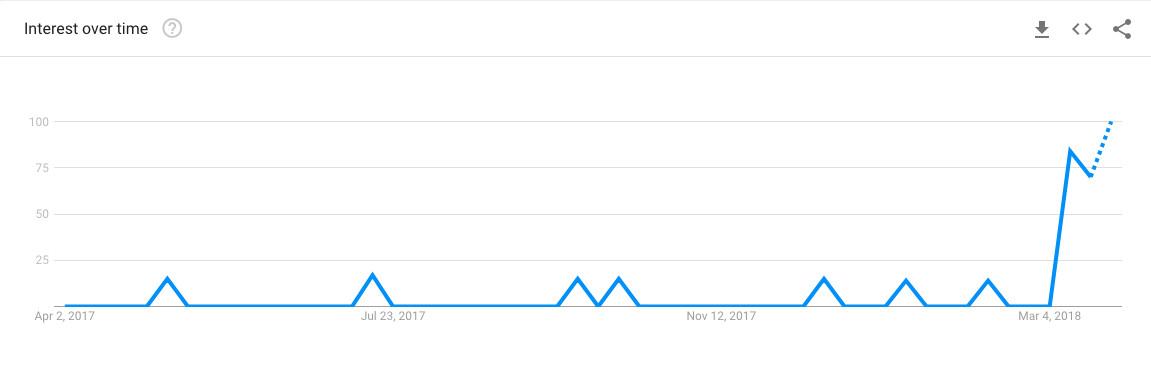 YouTube meme Google Trends