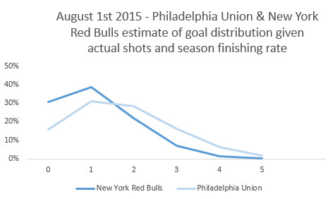 red bulls union expected goal distribution