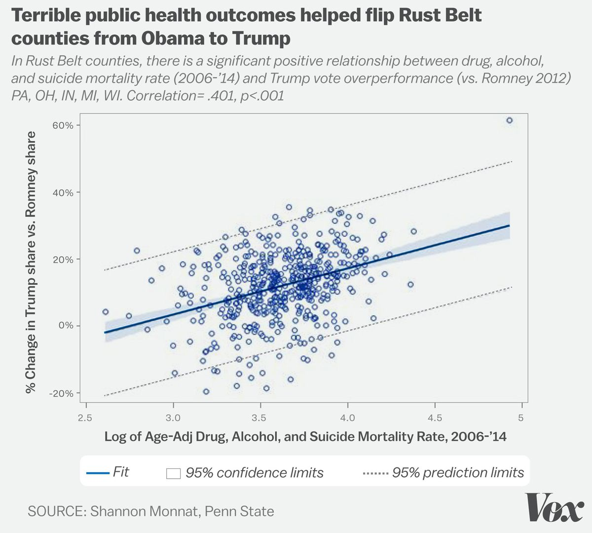 This chart shows the correlation between support for Trump and deaths from drugs, alcohol, and suicide.