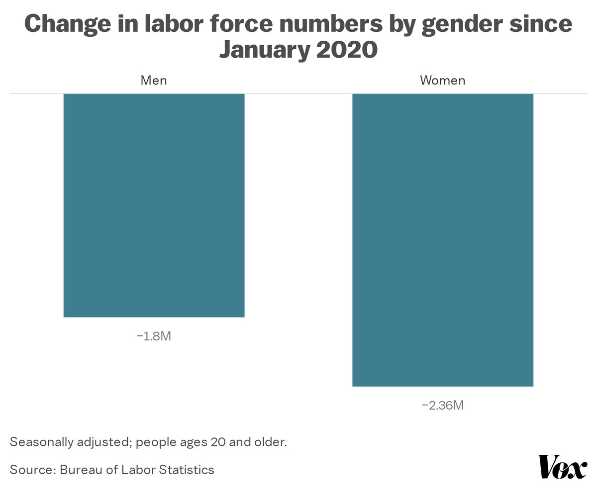 Change in labor force numbers by gender since January 2020
