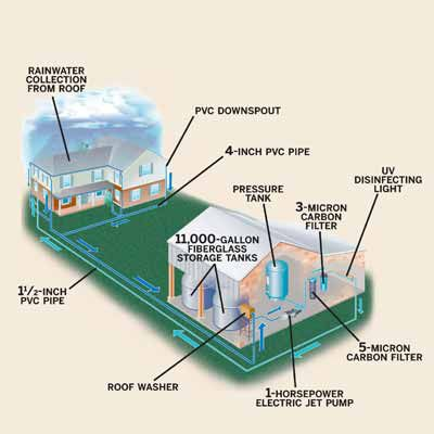 Illustration Of 39,000 Gallon Rain Barrel System