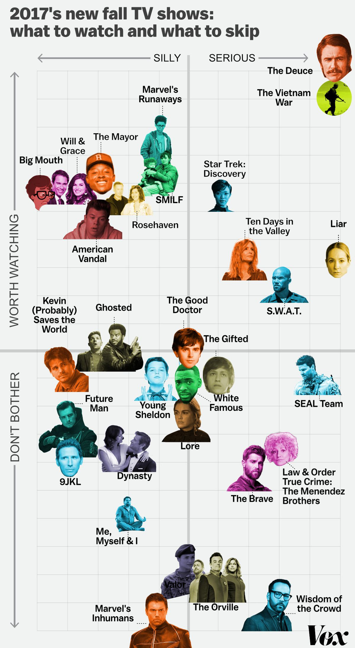 The best and worst fall 2017 TV shows, ranked in one chart - Vox