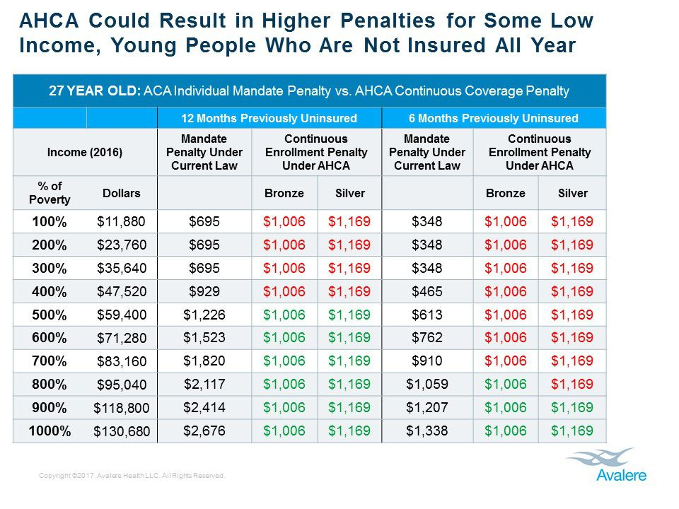 A chart shows the different penalties a 27-year-old would pay for not having insurance under Obamacare and the AHCA.