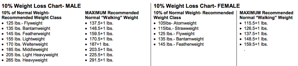 Click Debate Csacs New Weight Rules Already Showing Their Effects