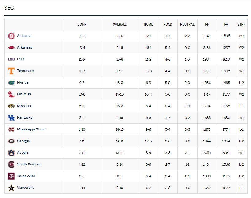 SEC Basketball Standings
