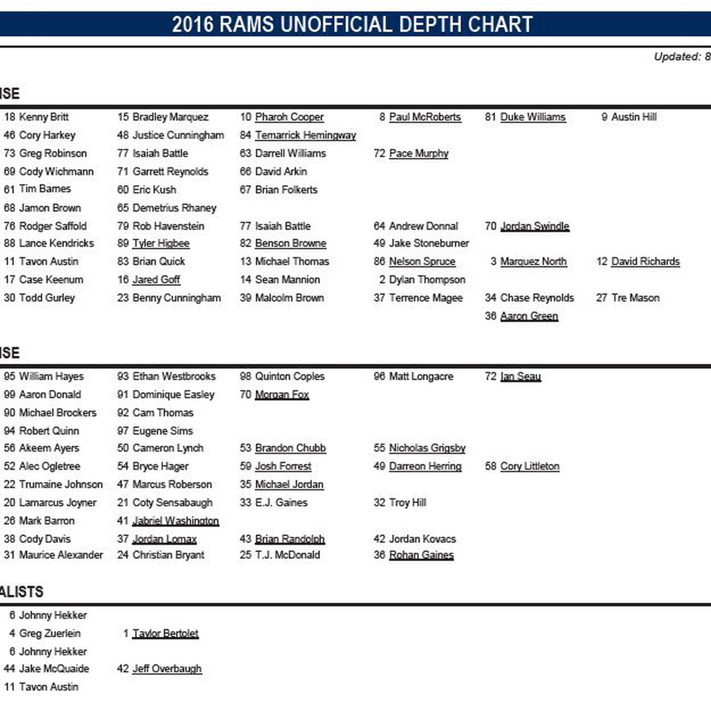 Los Angeles Rams Release Depth Chart For Preseason Week 1 V Dallas Cowboys Turf Show Times