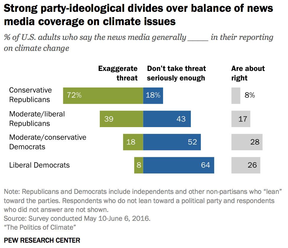 partisan divide on media