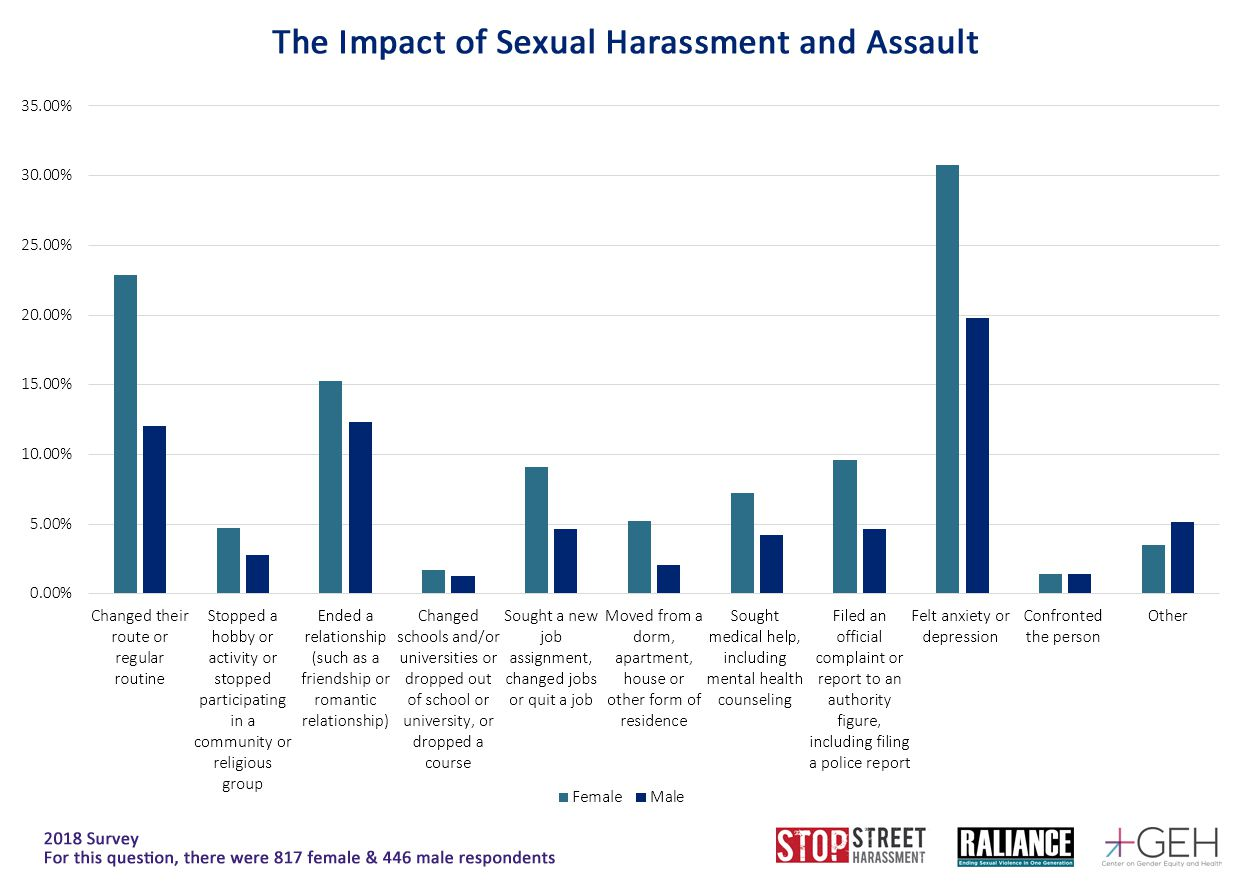 Measuring #MeToo: more than 80 percent of women have been