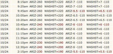 WSU-Arizona late line trend