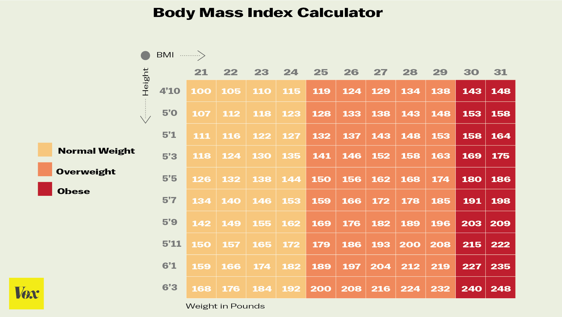 The average american woman now weighs 166 pounds as much as a the word obesity comes from the latin obesitas meaning fat or plump body mass index or bmi a calculation of a persons height and weight is the geenschuldenfo Gallery