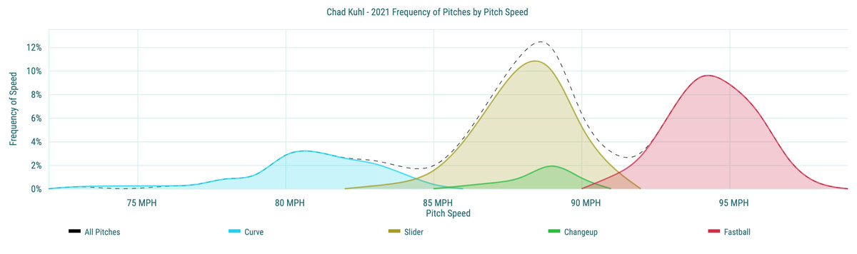 Chad Kuhl- 2021 Frequency of Pitches by Pitch Speed