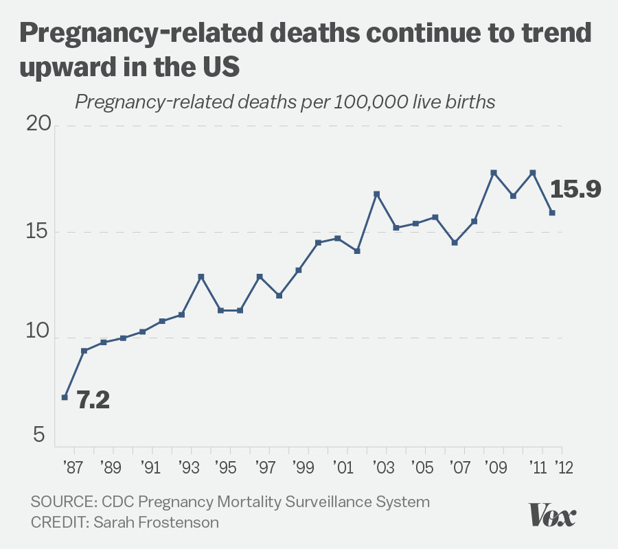Line chart showing the number of pregnancy-related deaths doubling in the US from 1987 to 2012
