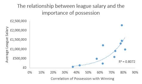 salary possession
