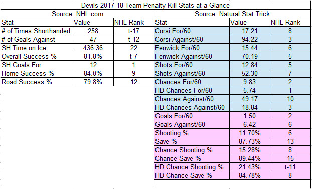 2017-18 Devils Penalty Kill Team Stats and Ranks