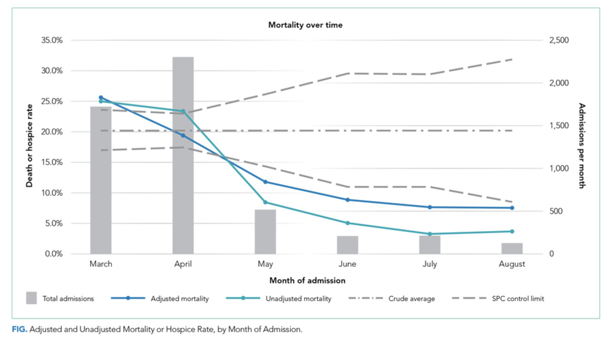 A chart from the Journal of Hospital Medicine showing the mortality rate of in-patients falling from March to August 2020.
