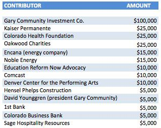 Chart of contributors