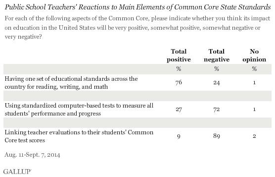 Gallup Common Core results: teachers