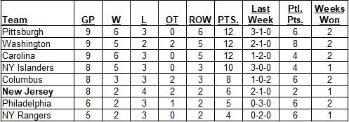 Metropolitan Division Standings as of the morning of October 20, 2019