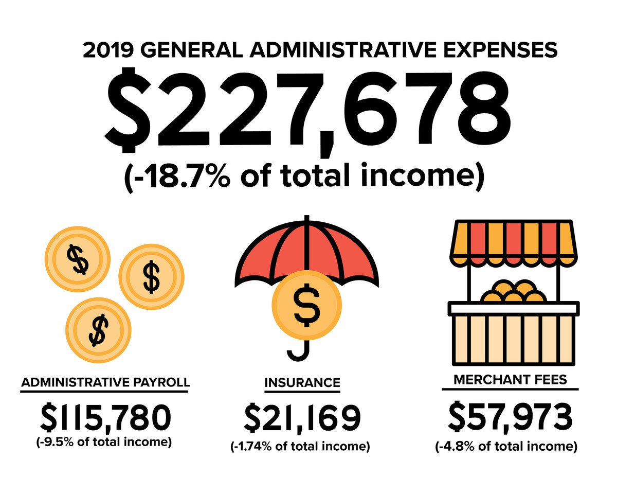 General administrative expenses were $227,678 in 2019, representing -18.7% of total income. The specific costs were: Administrative Payroll: $115,780 (-9.5% of total income), Insurance: $21,169 (-1.74% of total income), Merchant Fees: $57,973 (-4.8% of total income).