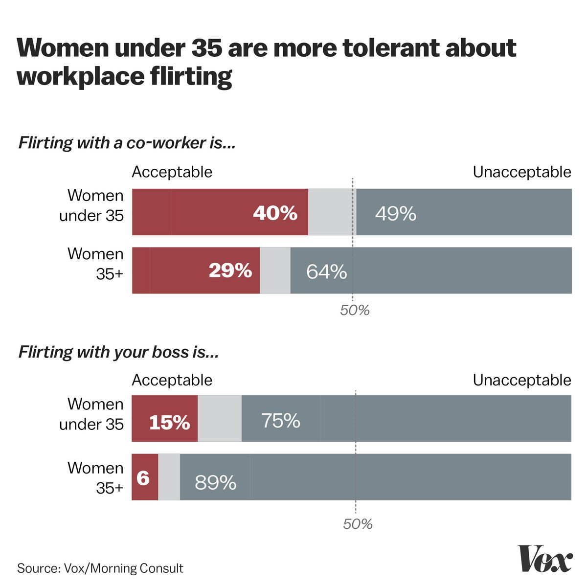 MeToo across generations: do sexual harassment opinions