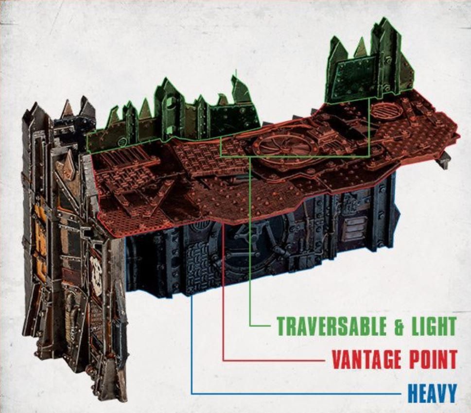 A graphic showing in detail the three different portions of a piece of terrain and what rules apply to them.