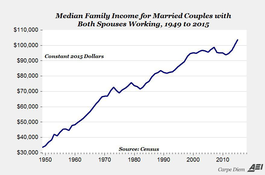 f15dd37458b 27 Charts That Will Change How You Think About The American Economy