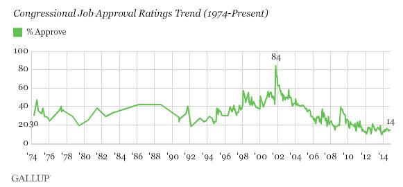Congress unpopular