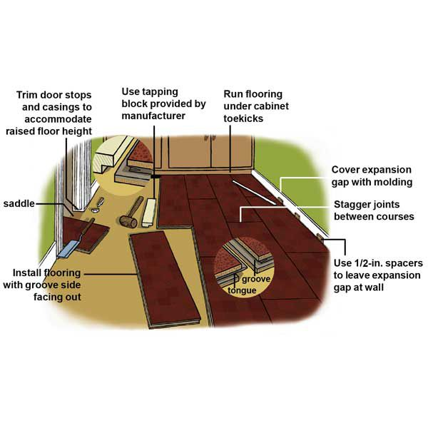 How To Lay A Cork Floor This Old House