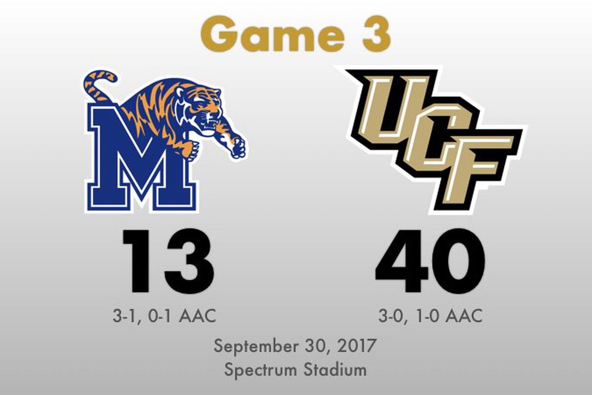 UCF defeats Memphis, 40-13