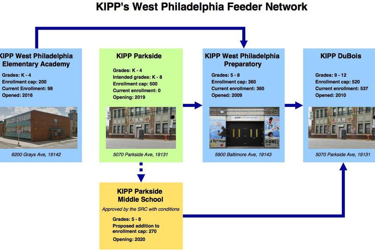 kipp s west philadelphia feeder network jk