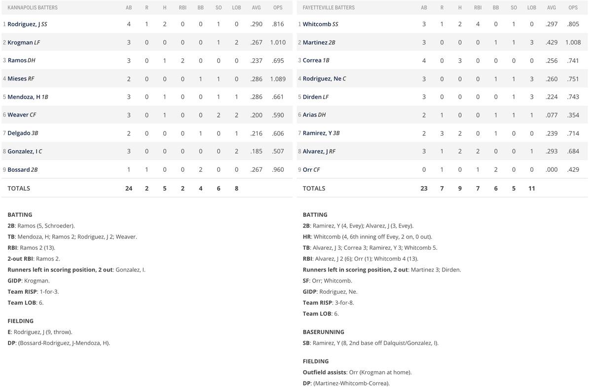 Game 1 batter box score
