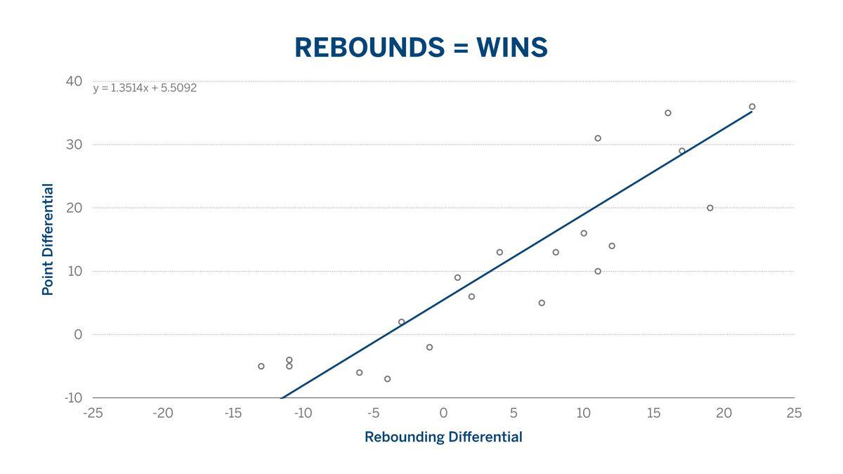 BYU Basketball Rebounding