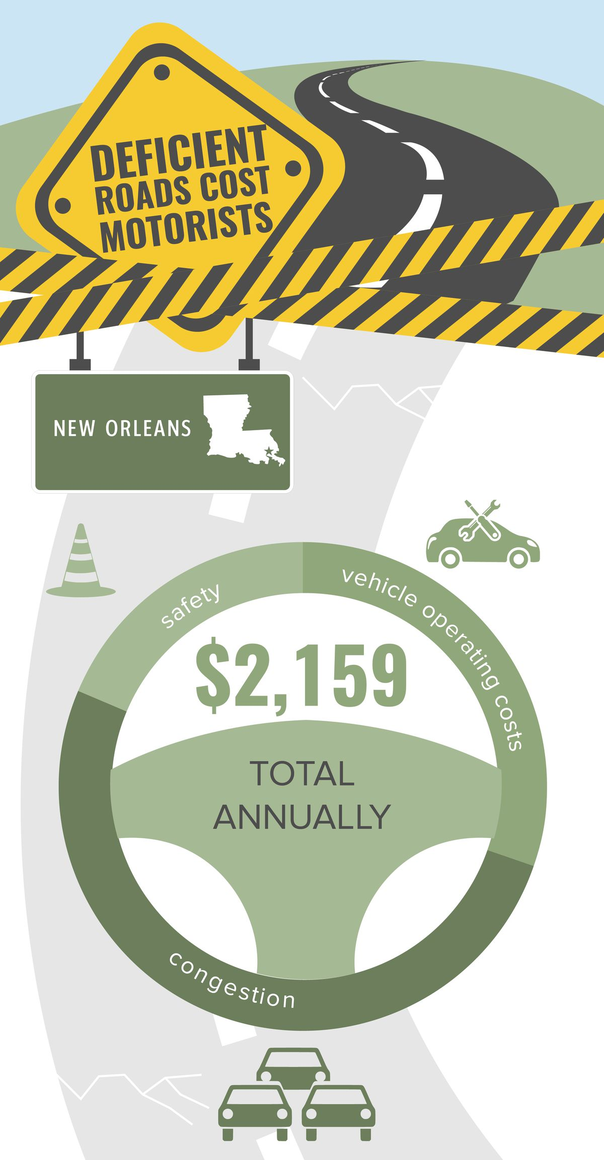 Infographic showing roads and bridges that are deteriorated, congested or lack safety features cost Louisiana motorists $6.9 billion annually – $2,159 per driver in New Orleans– due to higher vehicle operating costs, crashes and congestion-related delays.