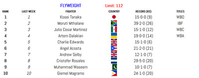 112 011420 - BLH Rankings (Jan. 14): Munguia in at 160, Smith returns at 175