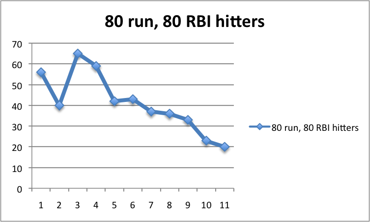 2014 80-80- hitters