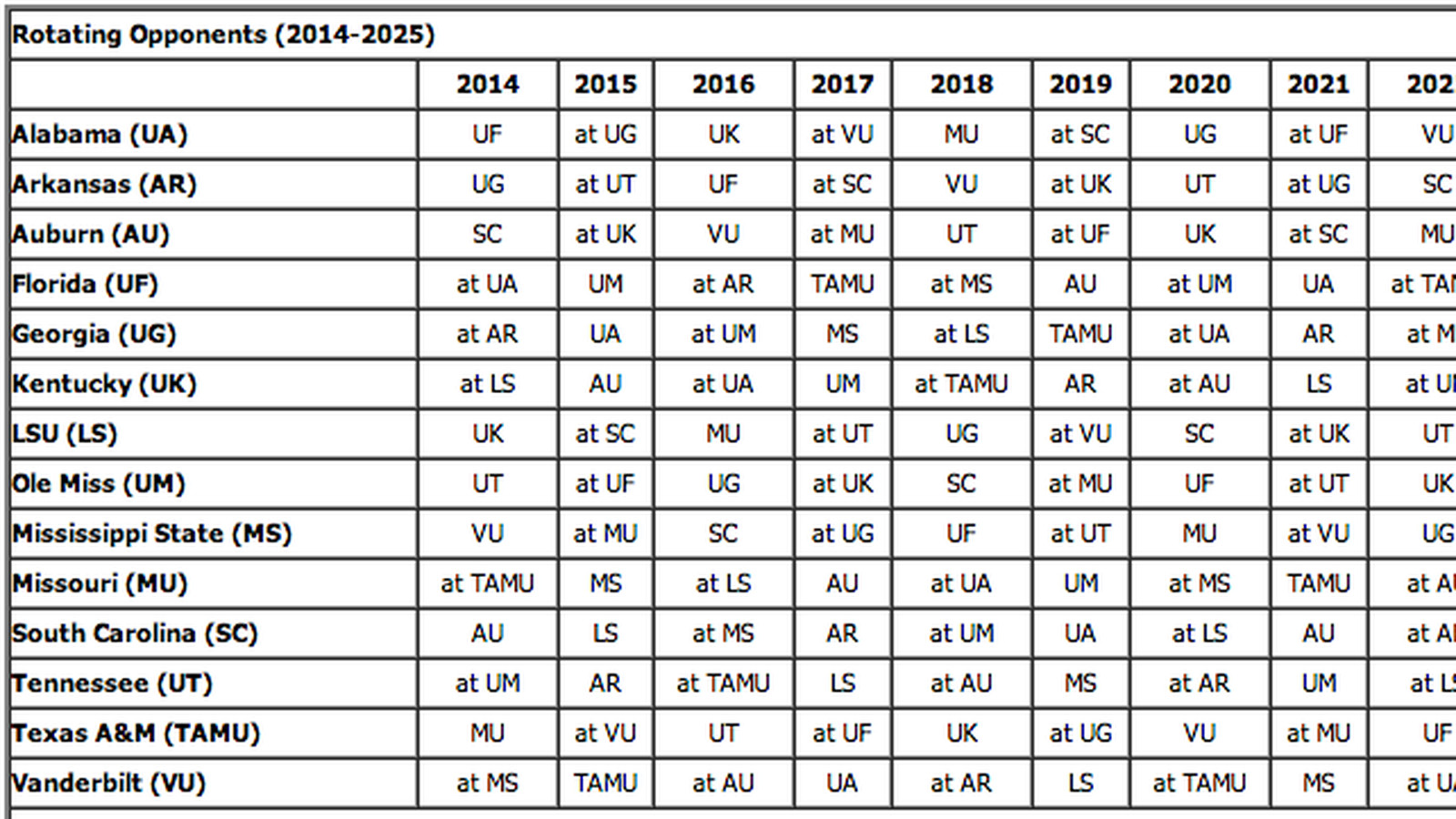 Au Football Schedule 2020 Here are each SEC team's scheduled conference opponents through