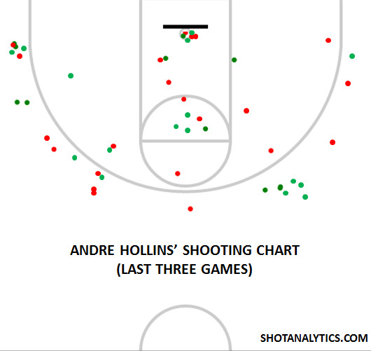 Andre Hollins' Shot Chart (Last Three Games)