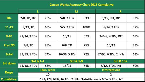 Carson Wentz Passing Chart