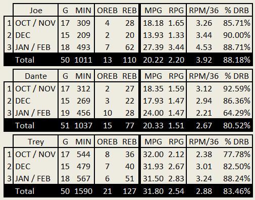 2014 2015 Jazz Defense Guard Rebounds