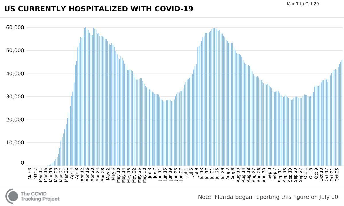 Covid-19 winter surge: US reaches 89,000 new coronavirus cases per day